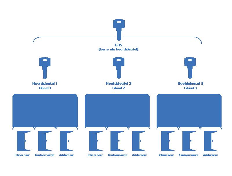 Afbeeldingsresultaat voor hoofdsleutel systeem